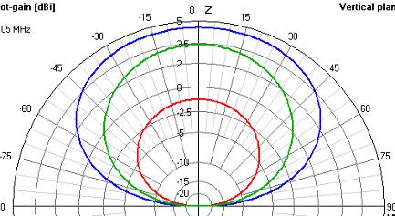 Antenna gain chart